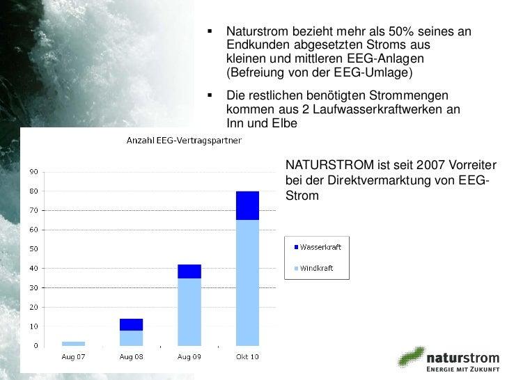    Naturstrom bezieht mehr als 50% seines an    Endkunden abgesetzten Stroms aus    kleinen und mittleren EEG-Anlagen    ...