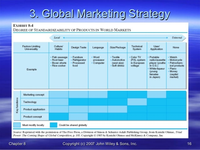strategies for competing in international markets What are the main benefits and risks of competing in international markets markets, but a global strategy competition in international markets.