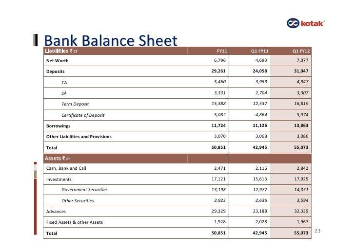 Kotak Mahindra Bank Q1 Fy12
