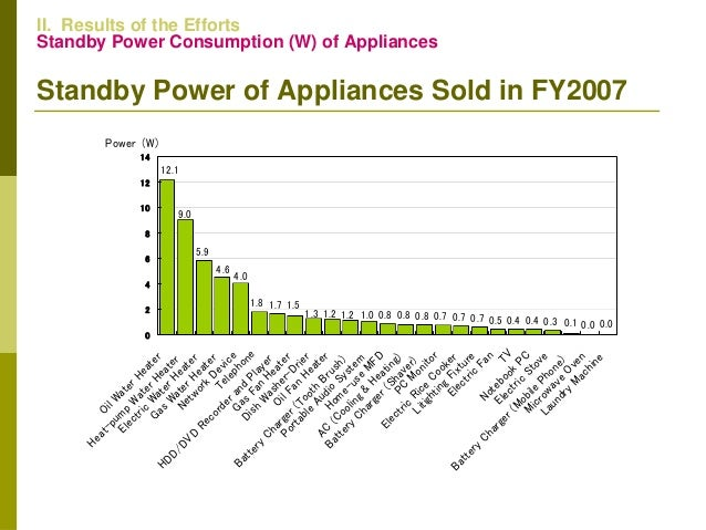 Reports Of National Standby Power Consumption And Targeted
