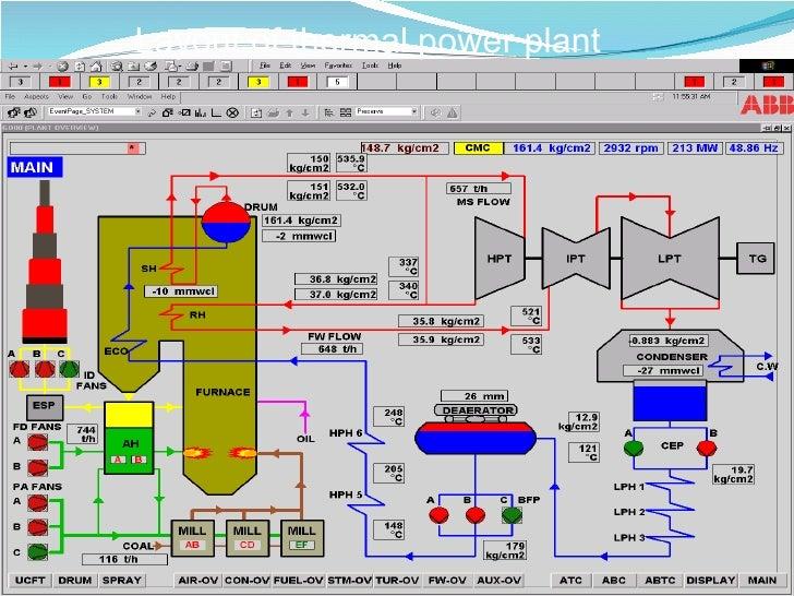 kota super thermal power plant Cseb Kobra at Power Plant layout of thermal power plant