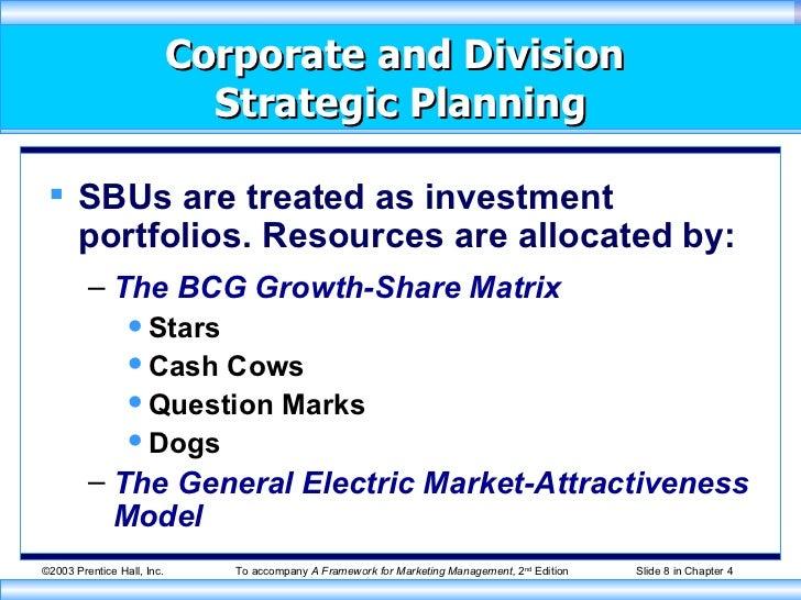 corporate strategic planning in marketing management