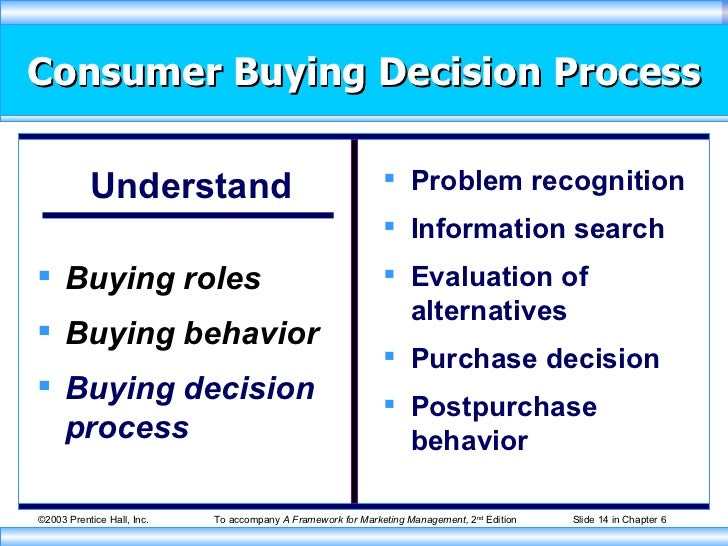analyzing consumer behavior for a food These 12 questions will help you analyse consumer behavior consumer behavior analysis is difficult due to the type of individual & his social standing there are.
