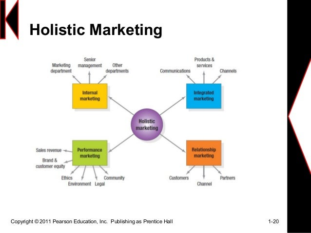 holistic marketing Balancing digital and traditional marketing strategies and tactics for your business.