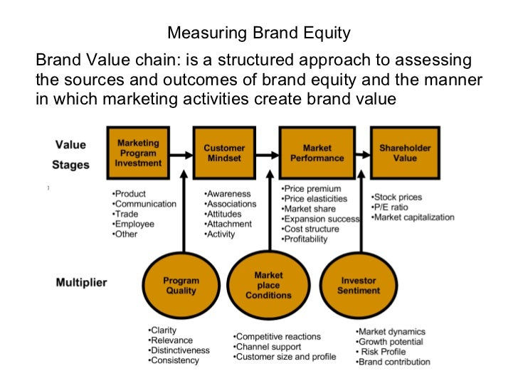 Measuring Brand Equity <ul><li>Brand Value chain: is a structured approach to assessing the sources and outcomes of brand ...
