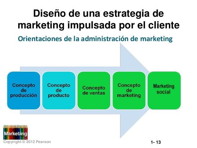 Diseño de una estrategia de marketing impulsada por el cliente Orientaciones de la administración de marketing  Copyright ...