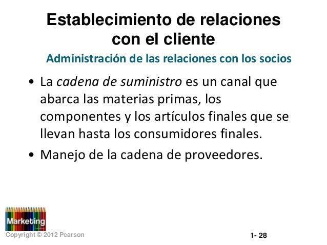 Establecimiento de relaciones con el cliente Administración de las relaciones con los socios  • La cadena de suministro es...
