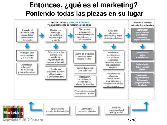 Entonces, ¿qué es el marketing? Poniendo todas las piezas en su lugar  Copyright © 2012 Pearson  1- 36