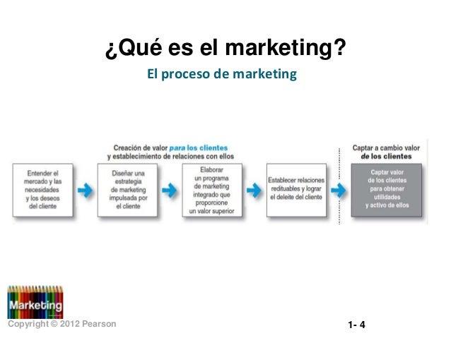 ¿Qué es el marketing? El proceso de marketing  Copyright © 2012 Pearson  1- 4