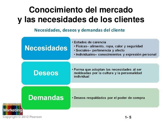 Conocimiento del mercado y las necesidades de los clientes Necesidades, deseos y demandas del cliente  Copyright © 2012 Pe...