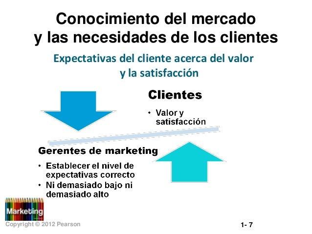 Conocimiento del mercado y las necesidades de los clientes Expectativas del cliente acerca del valor y la satisfacción  Co...