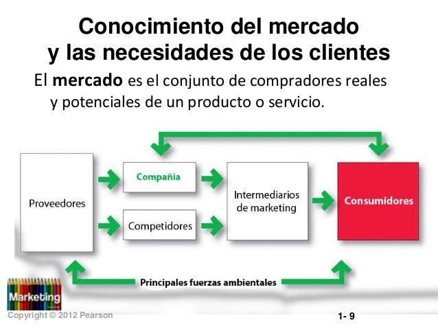 Conocimiento del mercado y las necesidades de los clientes El mercado es el conjunto de compradores reales y potenciales d...
