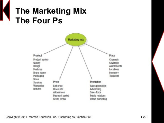 marketing mix 4 ps of citibank