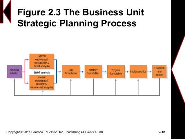 essay strategic planning process Essay on Strategic Management: Top 7 Essays