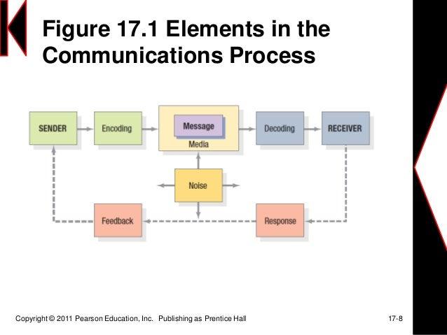 holistic marketing concept by philip kotler pdf