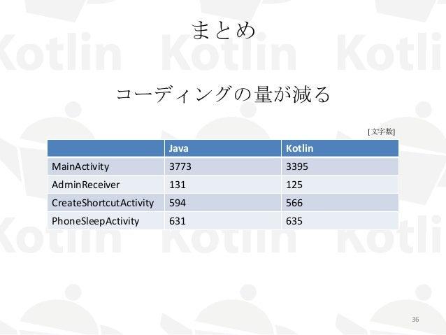まとめ コーディングの量が減る 36 Java Kotlin MainActivity 3773 3395 AdminReceiver 131 125 CreateShortcutActivity 594 566 PhoneSleepActiv...