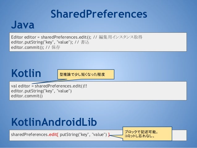 "Java Editor editor = sharedPreferences.edit(); // 編集用インスタンス取得 editor.putString(""key"", ""value""); // 書込 editor.commit(); // ..."