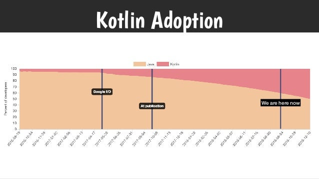Kotlin Adoption We are here now