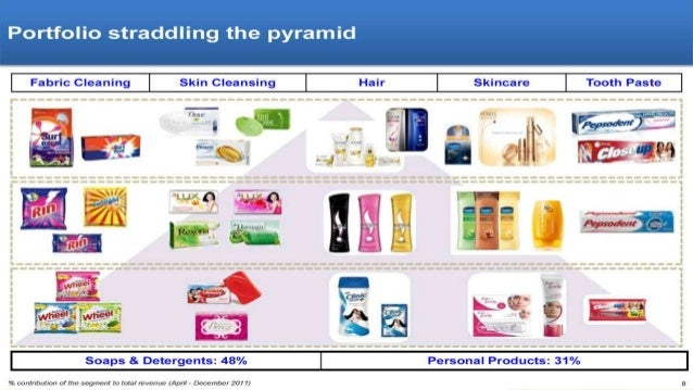 The corporate portfolio strategy of unilever