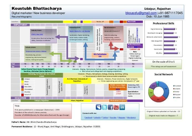 koustubh resume infographic