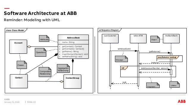 Software Architecture In Process Automation  Uml  U0026 The