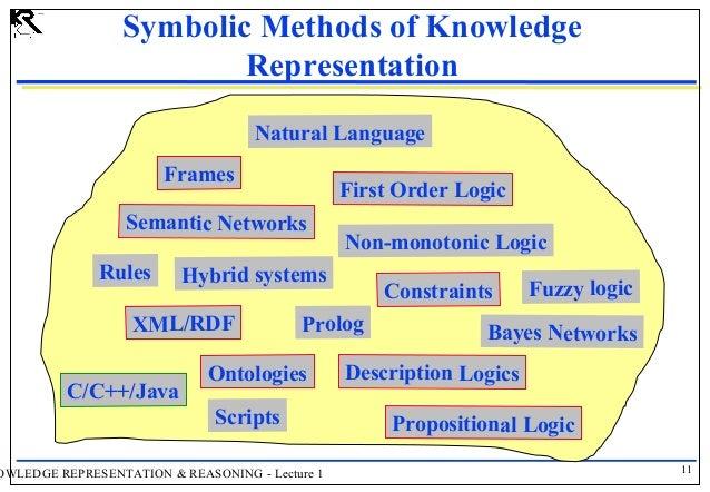 Knowledge Representation Reasoning