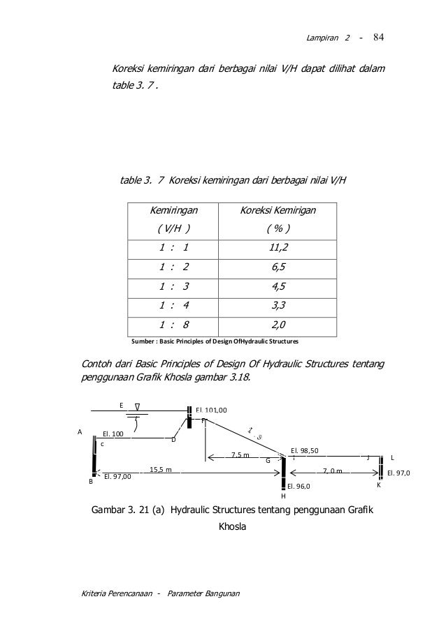 Kp 06 2010 parameter bangunan kriteria perencanaan parameter bangunan 84 ccuart Gallery