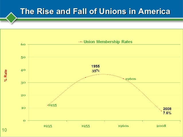 The Rise and Fall of Labor Unions Essay Sample