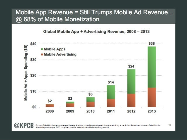 Mobile App Revenue Still Trumps Mobile Ad Revenue Apps Represent 68% of Mobile Monetization Source: Global Mobile App reve...