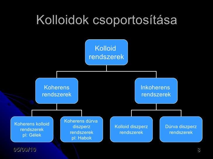 Kolloid rendszer