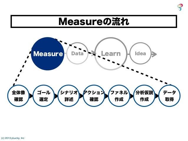 Measureの流れ                       Measure   Data   Learn      Idea         全体像           ゴール   シナリオ   アクション   ファネル   分析仮説  ...