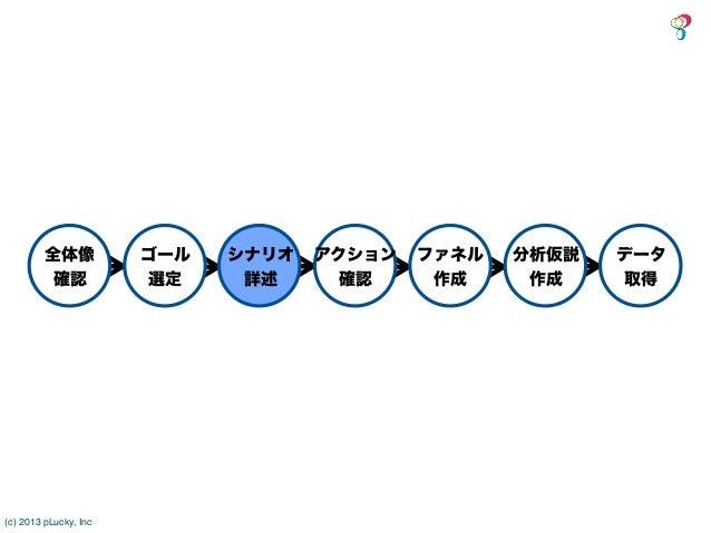 全体像           ゴール   シナリオ   アクション   ファネル   分析仮説   データ          確認            選定    詳述      確認     作成     作成     取得(c) 2013 ...