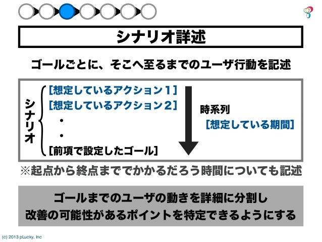 シナリオ詳述              ゴールごとに、そこへ至るまでのユーザ行動を記述                       [想定しているアクション1]           シ           [想定しているアクション2]   時系...