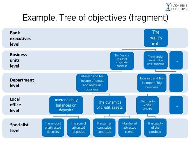 2: kpr/kpi tree example | download scientific diagram.