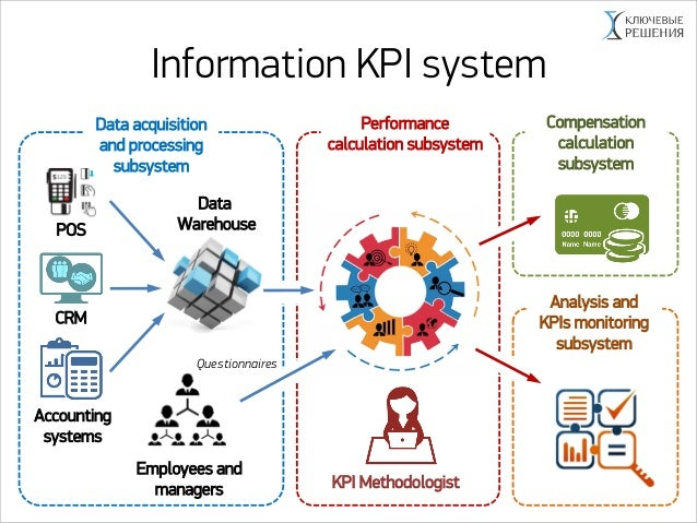 Development And Implementation Of Mbo And Kpi Systems In A
