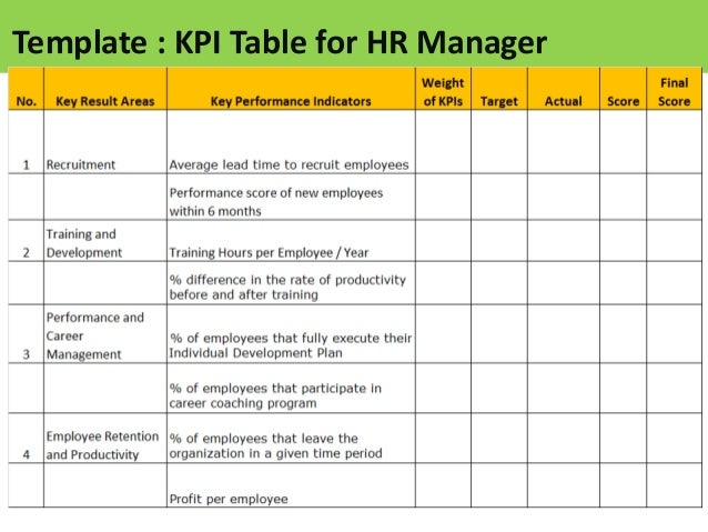 Kpi for hr manager for Sales key performance indicators template