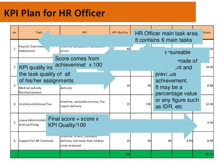 kpi hr officer