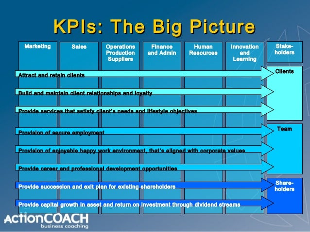 How to use kpis to run your business sample balanced scorecard perspective customer internal business friedricerecipe Choice Image