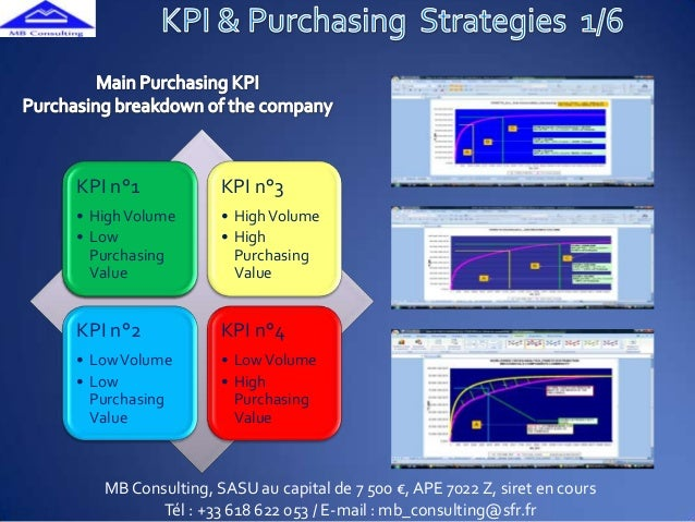 Kpi & Purchasing Strategies Mb Consulting