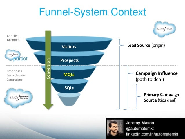 Healthy KPIs in a Marketing Automation and CRM Context