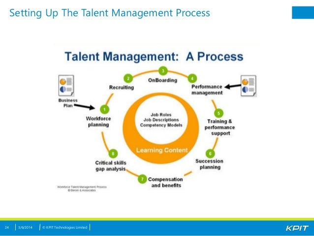 nestle talent management More than one third of our top management and leaders worldwide started their careers in nestlé from the management trainee program locally and internationally by starting your career as a trainee in.