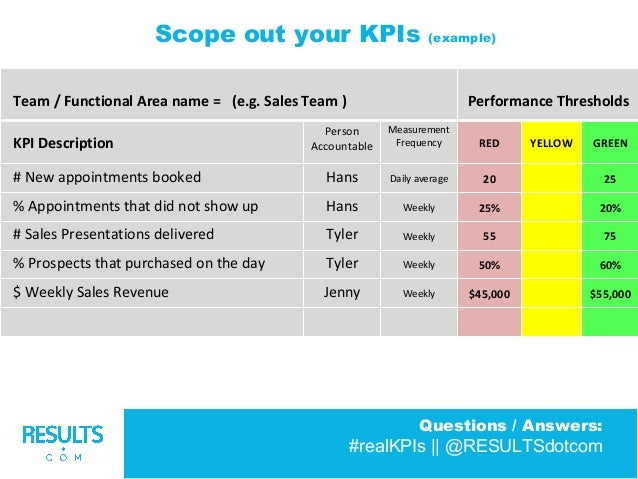 Kpi template for sales.
