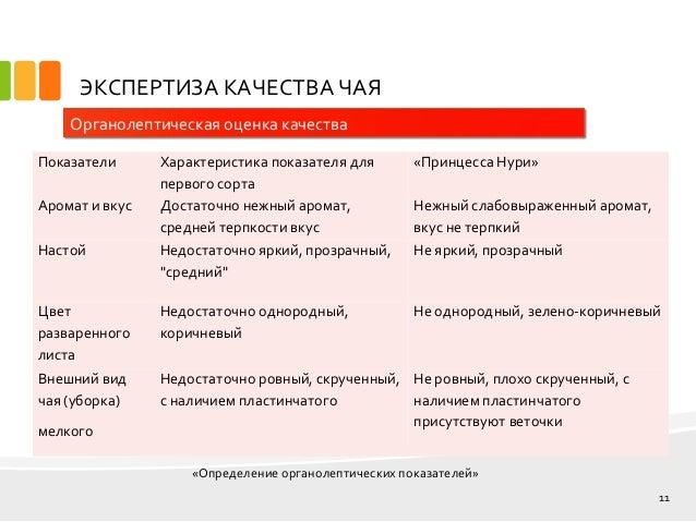 дипломная презентация по товароведению  однородный хорошо скрученный 11 ЭКСПЕРТИЗА КАЧЕСТВА ЧАЯ