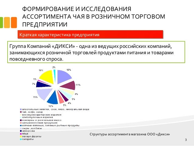 дипломная презентация по товароведению 3