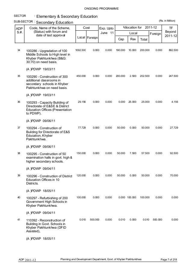 Khyber pakhtunkhwa budget 2011 12 khyber pakhtunkhwa page 6 of 218 7 cheapraybanclubmaster Choice Image