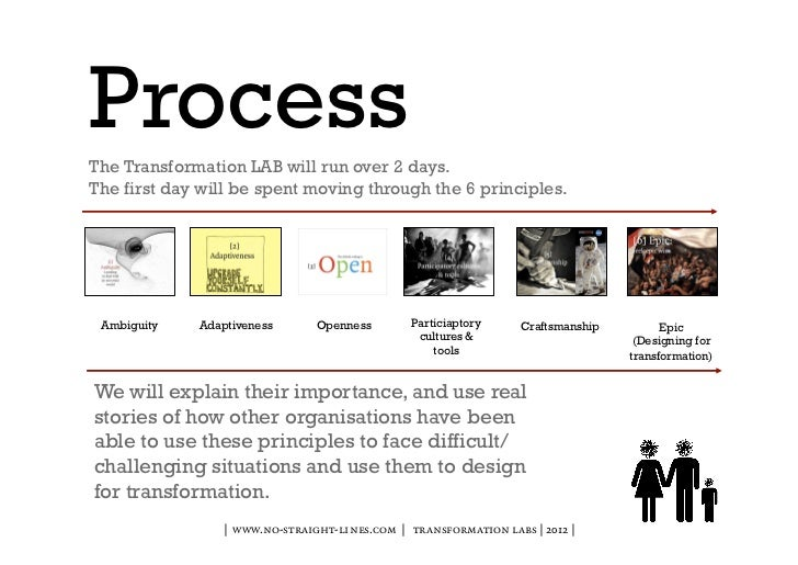 ProcessThe Transformation LAB will run over 2 days.The first day will be spent moving through the 6 principles. Ambiguity ...