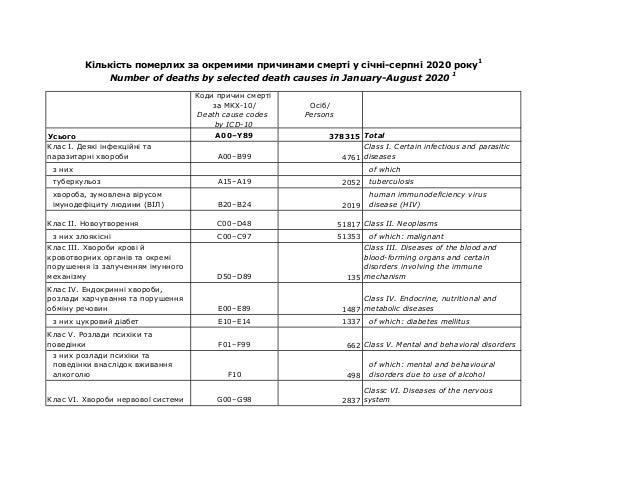 Коди причин смерті за МКХ-10/ Death cause codes by ICD-10 Осіб/ Persons Усього A00–Y89 378315 Total Клас I. Деякі інфекцій...