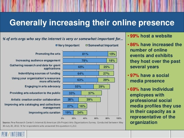 Generally increasing their online presence                                                                                ...