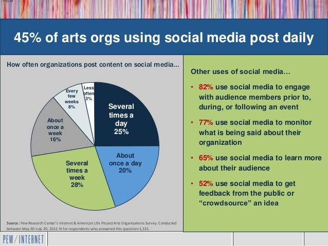 How      45% of arts orgs using social media post daily How often organizations post content on social media…             ...
