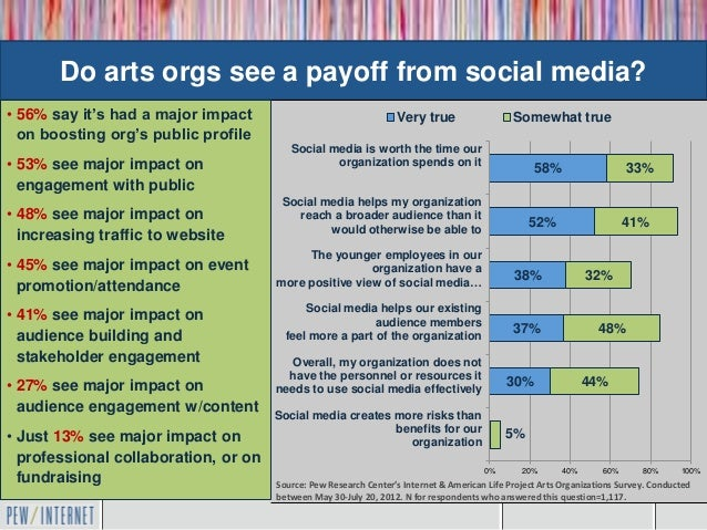 Do arts orgs see a payoff from social media?• 56% say it's had a major impact                                 Very true   ...